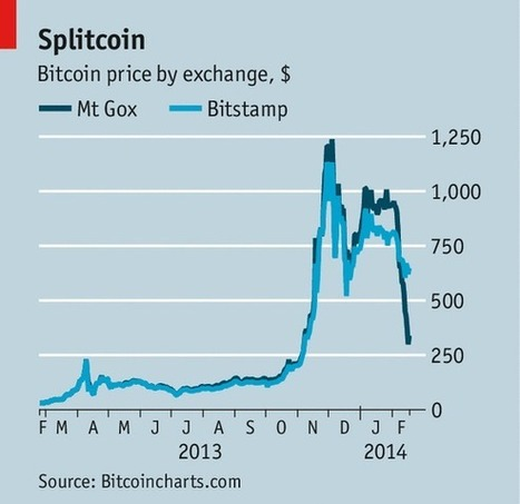 The great hiccup | Today in Bitcoin-related news | Scoop.it