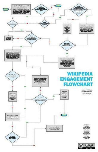 File:CREWE Wikipedia Engagement Flowchart.pdf - Wikimedia Commons | The Information Specialist's Scoop | Scoop.it