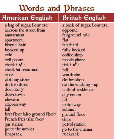 (EN) British and American English vocabulary list PDF - Learning English vocabulary and grammar | 1001 Glossaries, dictionaries, resources | Scoop.it