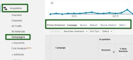 How to Use UTM Codes to Track Social Media Campaigns | Réseaux sociaux | Scoop.it