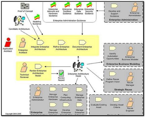 Chart By Business Management   Business Process Management   Scoop.it