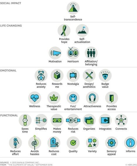 La Pyramide de Maslow revisitée | MyMeetings : transformez vos réunions en plan d'actions | Coaching, Management, gestion et outils | Scoop.it