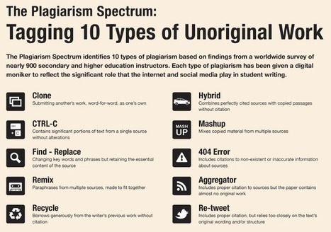 Turnitin: 10 types of unoriginal work #turnitin #edtech – eLearning Blog Dont Waste Your Time | Teaching & learning in the creative industries | Scoop.it