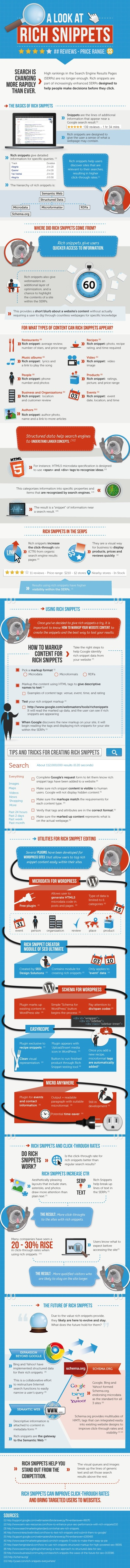A Visual Guide to Rich Snippets | Time to Learn | Scoop.it