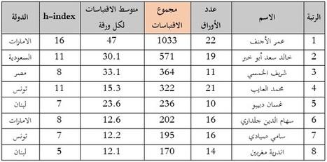 قوائم التميّز العلمي في الوطن العربي - الكيمياء الحيوية و البيولوجيا الجزيئية | TOP RECHEARCHES IN BIOCHEMOISTRY AND MOLECULAR  BIOLOGY | Scoop.it