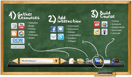 OER Glue - Gather Resources/Add Interaction/Build a Course | The *Official AndreasCY* Daily Magazine | Scoop.it