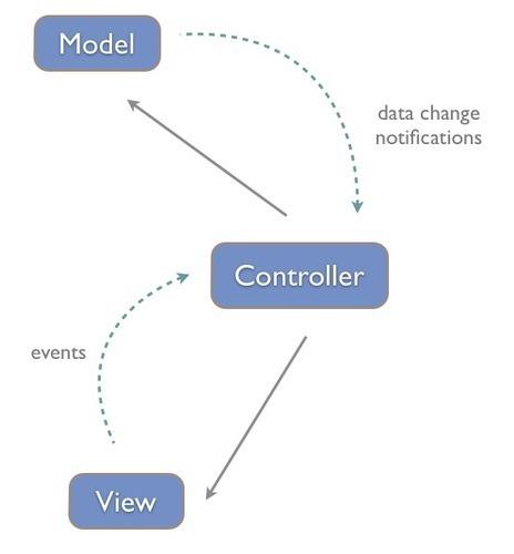 Intro to the React Framework   Nettuts+   software development   Scoop.it