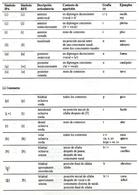 La descripción fonética y fonológica del español: los elementos segmentales | Español | Scoop.it
