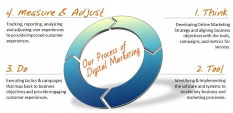 Digital marketing companies   Digital marketing companies   Scoop.it