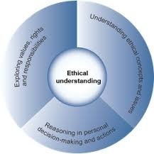 Ethical understanding - Learning continuum - The Australian Curriculum v7.5 | Global Citizenship | Scoop.it