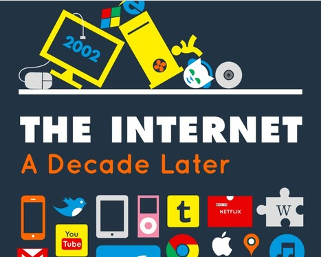 The Internet A Decade Later | Media Techniques | Scoop.it