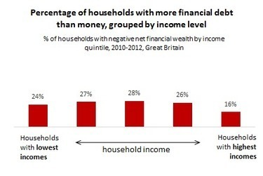 In the red: households with more debt than money   Welfare, Disability, Politics and People's Right's   Scoop.it