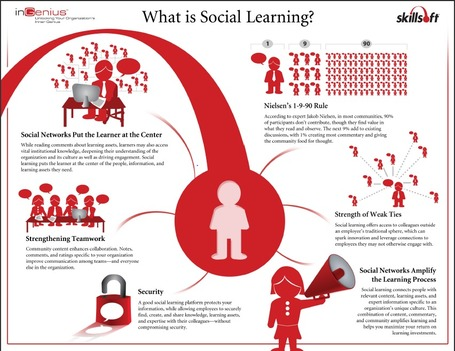What is Social Learning | iGeneration - 21st Century Education | Scoop.it