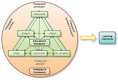The Net in Higher Education: Personliga lärmiljöer sett genom ett aktivitetsteoretiskt ramverk | Web 2.0 och högre utbildning | Scoop.it