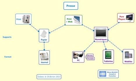 Ecrire pour la presse web : les portes d'entrée de votre article   journalisme et réseaux sociaux   Scoop.it