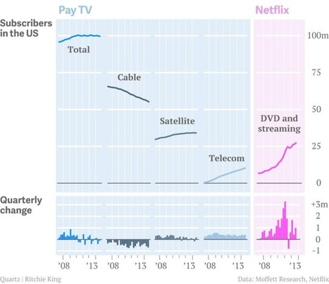One sentence and six charts to explain why Comcast is buying Time Warner Cable | The New Business of Film, TV and Radio | Scoop.it