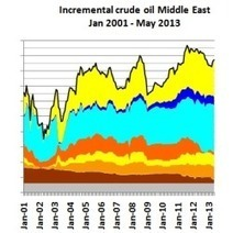 US shale oil hides crude oil peak in rest of world | Sustain Our Earth | Scoop.it