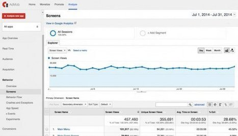 The Beginner's Guide to Mobile App Analytics | Mobile Customer Experience Management | Scoop.it
