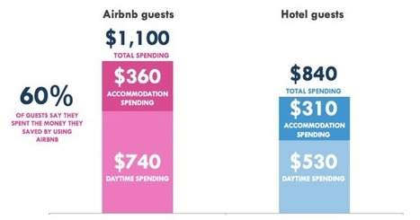 The Impact of AirBnb on Hotel and Hospitality Industry | Peer2Politics | Scoop.it