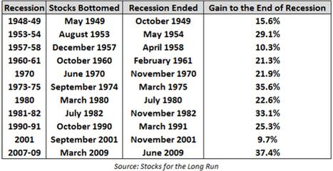 The Predictive Nature of Equities-Tampa Retirement Planner Sandy Morris | Financial News | Scoop.it