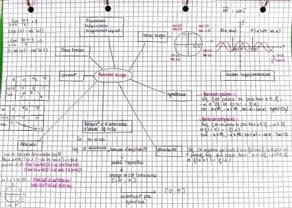 Carte heuristique en classe: les fonctions trigonométriques | Classemapping | Scoop.it