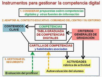 Investigación sobre tabletas en el aula. CHISPAS TIC Y EDUCACIÓN. Blog Pere Marquès   @ciudadano0   Scoop.it
