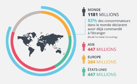 Les chiffres du e-commerce dans le monde | Comarketing-News | introduction au e-commerce | Scoop.it