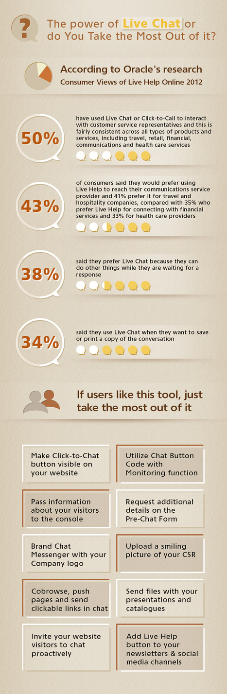 The Power of Live Chat or are You Taking the Most Out of it? [Infographics]   Live Chat Blog   Live Chat for Business   Scoop.it