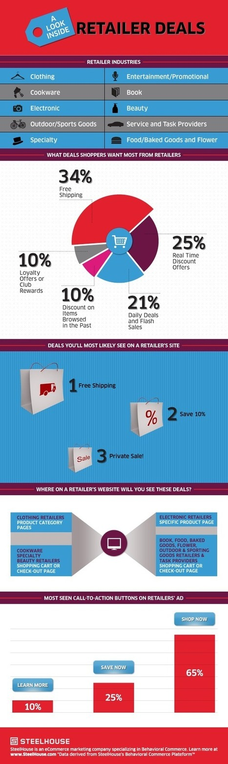 20 Infographics on online shopping | marketing professional | Scoop.it