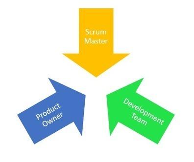 The Curious Case of Scrum Master's Role | Agile Methods | Scoop.it