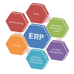 ERP India, ERP Software Development Company, ERP Companies in India | ERP Software Company | Scoop.it