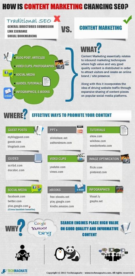 Content Marketing Syndication for SEO | Nozzlsteve's Marketing Infographics | Scoop.it