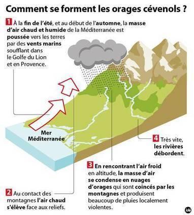 Inondations sur la Côte d'Azur : pourra-t-on mieux les prédire ? | Immobilier | Scoop.it