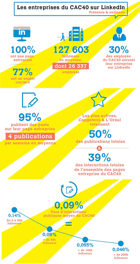 Les entreprises du CAC 40 sur LinkedIn | Marketing+Services Kitchen | Scoop.it