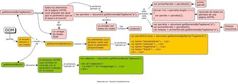 Funciones para accesar nodos DOM desde JavaScript | En Red Digital | Potenciando Competencias - Desarrollando el Talento - Aprendiendo | Scoop.it