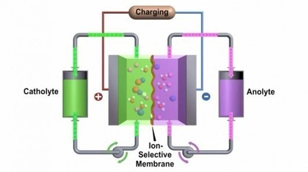 High-performance flow battery could rival lithium-ions for EVs and grid storage | Dario Borghino | GizMag.com | @The Convergence of ICT & Distributed Renewable Energy | Scoop.it
