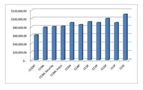 CCNA CCNP Jobs In Bangalore, Top CCNA CCNP Jobs In Bangalore | CCNA,CCNP,CCIE Training and Placement | Scoop.it