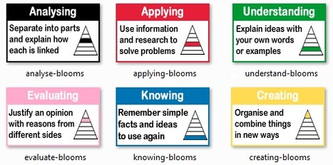Blooms Icons - Evidencing Mahara work | Moodle and Mahara | Scoop.it