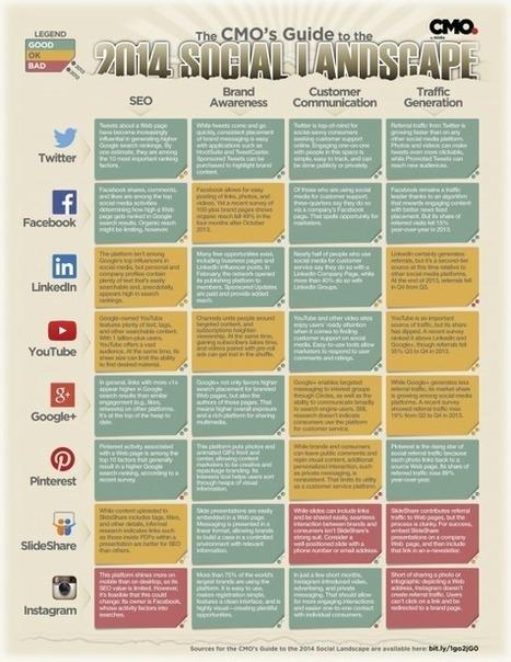 Cartographie des Médias Sociaux en 2014 en fonction de Vos Objectifs | How to be a Community Manager ? | Scoop.it