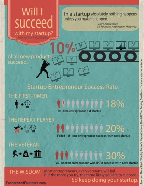 Will your startup succeed? | Indian startups on rampage | Scoop.it