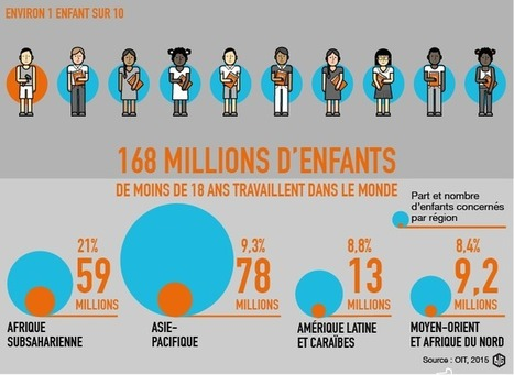 168 millions d'enfants au travail dans le monde | Sustainable Procurement News | Scoop.it
