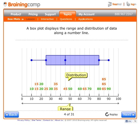 Box Plots Lesson | Dataviz & Open Data | Scoop.it