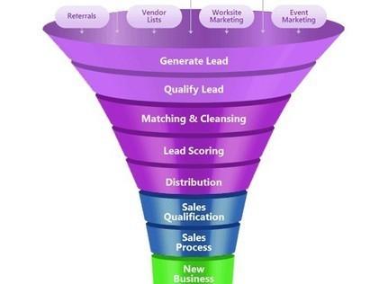 Strategies to Optimize B2C Lead Generation | Brainwork Technologies | Digital Marketing | Scoop.it