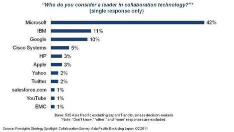 Evaluación de la estrategia de colaboración de Cisco| Forrester Blogs | Formación para el trabajo | Scoop.it