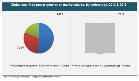 Coal Fired Power Generation Market : An Overview of Growth Factors and Future Prospects 2012 - 2019 | MarketHits | Scoop.it