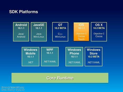 SDK Platforms - free slide submission, upload slide - weSRCH | wesrch | Scoop.it