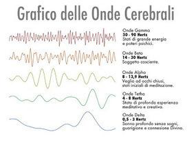 Autoipnosi, ipnosi e Neuroscienze | Coach 4You Alfredo Molgora | COACH-4YOU _ | Scoop.it