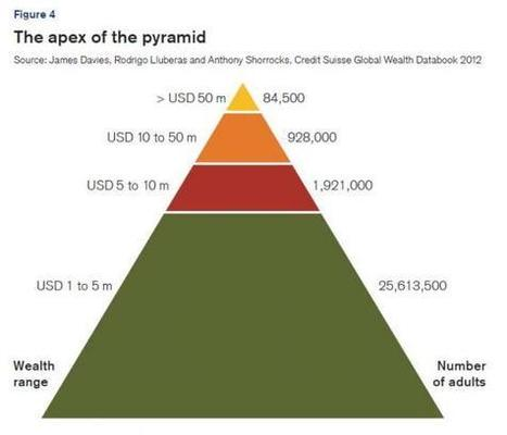 The New (Ab)normal: When 200 People Have More Wealth Than 3,500,000,000   Hidden financial system   Scoop.it