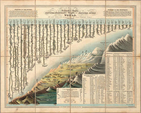 Fascinating Old Chart Maps World's Tallest Mountains, Forgets Mt. Everest | visual data | Scoop.it