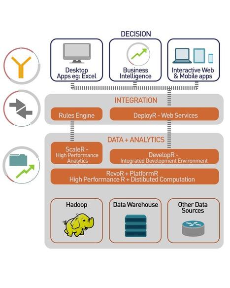 Revolution Analytics lines up Hortonworks, Intel Hadoop pacts - ZDNet | Public Datasets - Open Data - | Scoop.it
